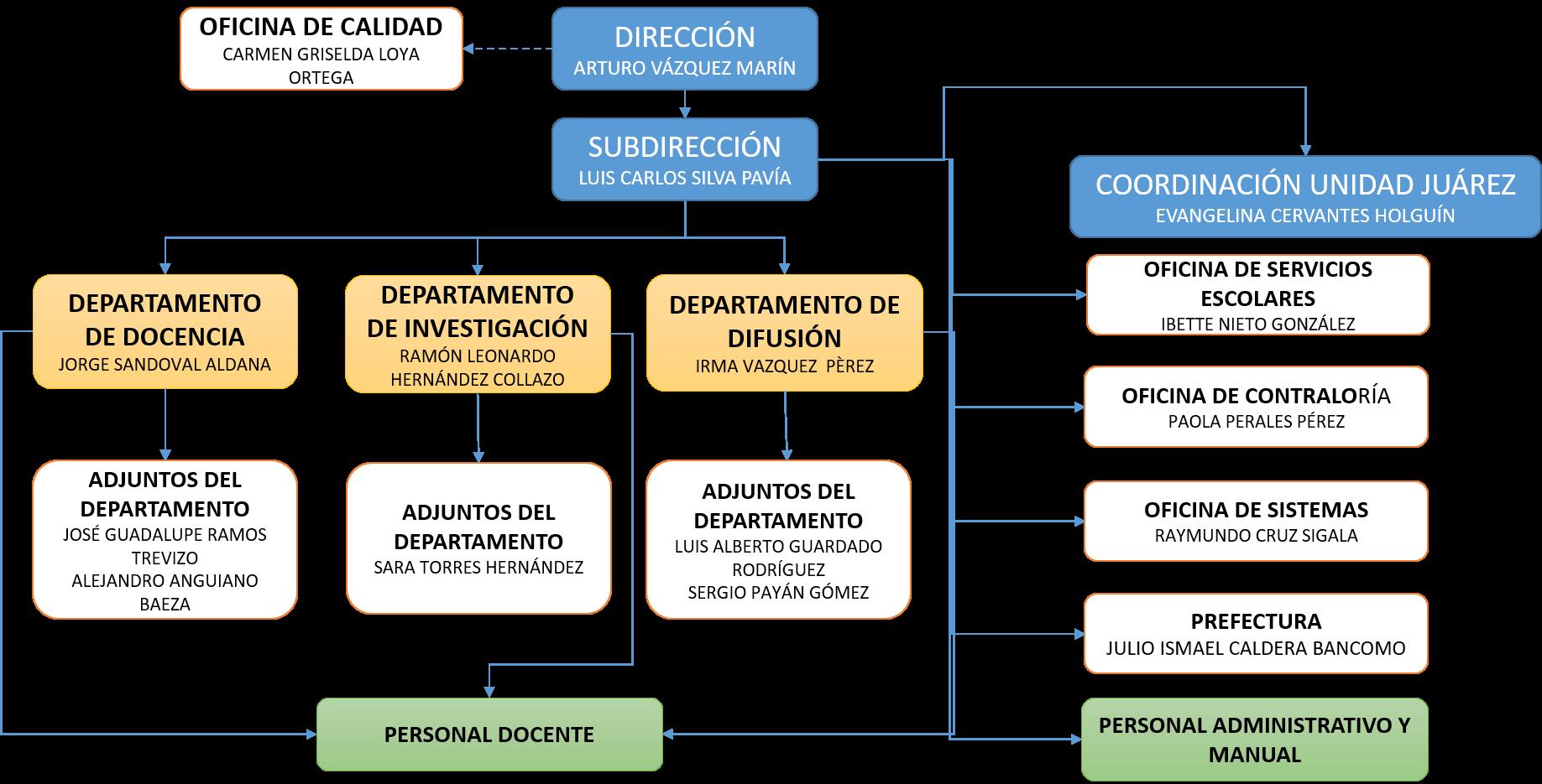 ORGANIGRAMA CCHEP