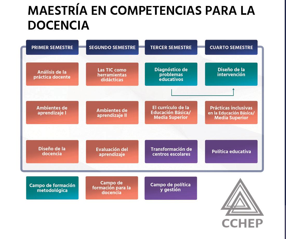 competencias-docencia-mapa