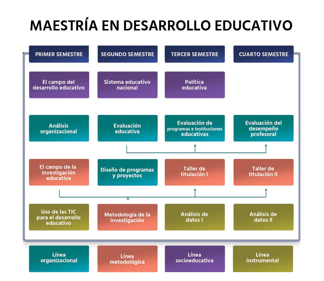 desarrollo-educativo-mapa